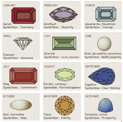 Nowadays Wearing A Gem Stones Has Become Quite Fashionable In Order To Prescribe Any Individual His Or Her Birth Chart Should Be Thoroughly